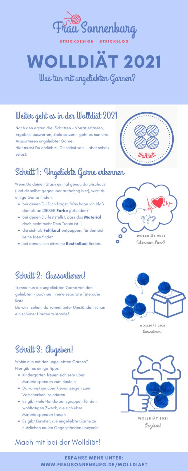 _Wolldiät_ Infografik ungeliebte Garne Pin